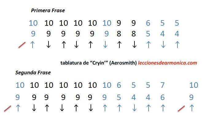 las notas dobles en color azul se prolongan por más tiempo
